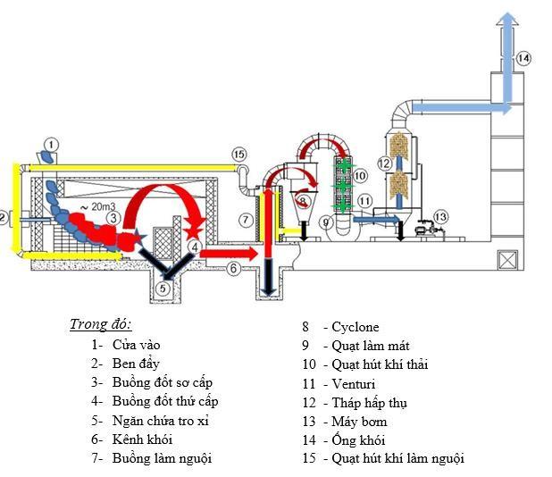 Chủ trương đúng, qui trình hợp lý, cần đẩy nhanh thực hiện xây dựng Khu xử lý  rác thải tập trung trên địa bàn.